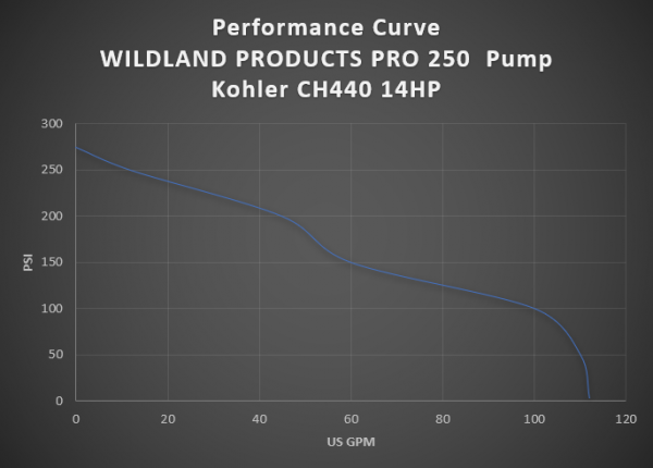 wildlands products pro 250 pump performance chart