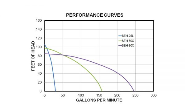 SEh performance chart Wildland products