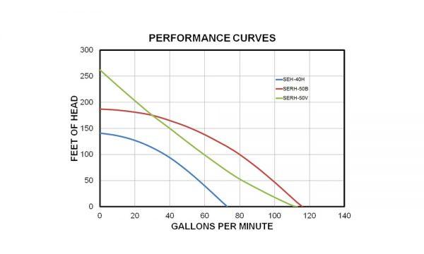 SERH performance chart Koshin pumps wildland products