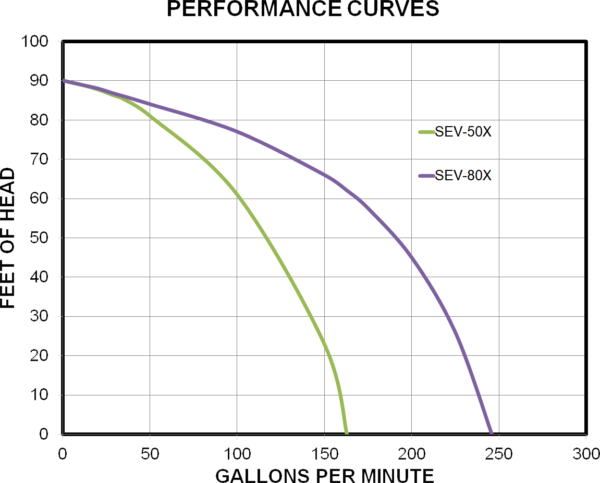 SEV Koshin pump performance chart