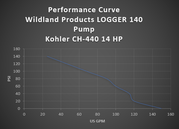 wildland products logger pump firefighting equipment
